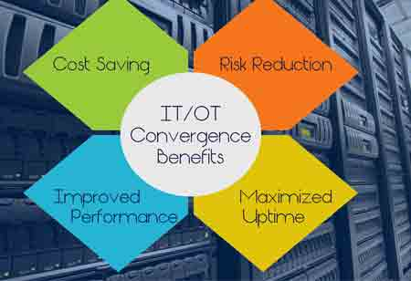 What does the Convergence of IT and OT Bring to Utilities?