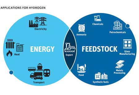 Driving Hydrogen Production from Water: Boosting Several Industries